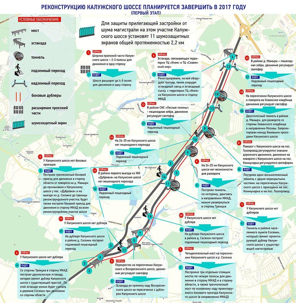 реконструкция Калужского шоссе 2018
